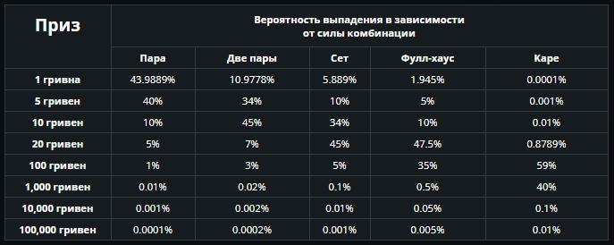 Таблица призов акции козырные карты.